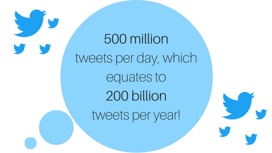 500-million-tweets-per-day-which-equates-to-200-billion-tweets-per-year