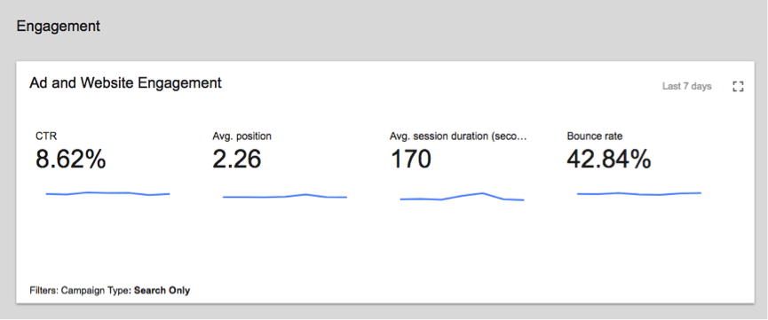 Google Adwords engagement metrics