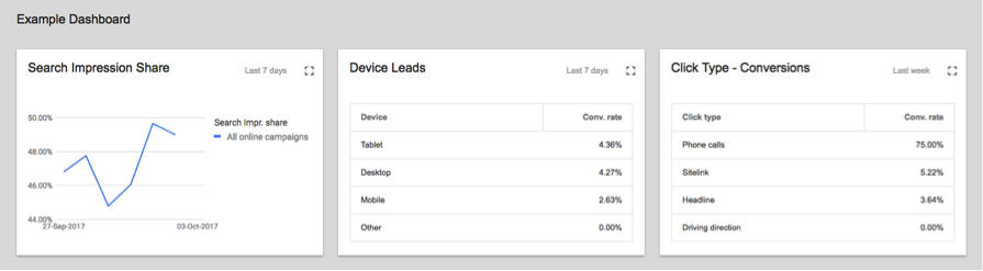 Example Google Adwords dashboard