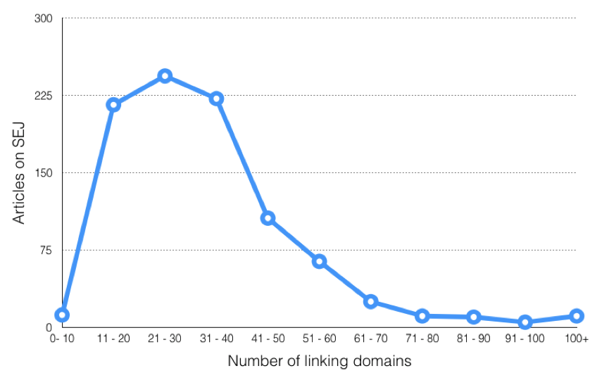 Domains linking to SEJ