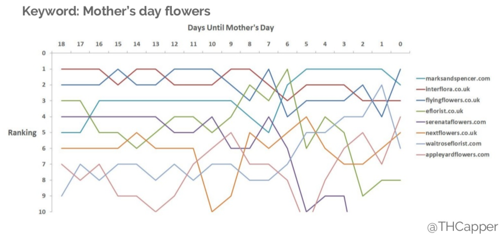 mothersday rankings