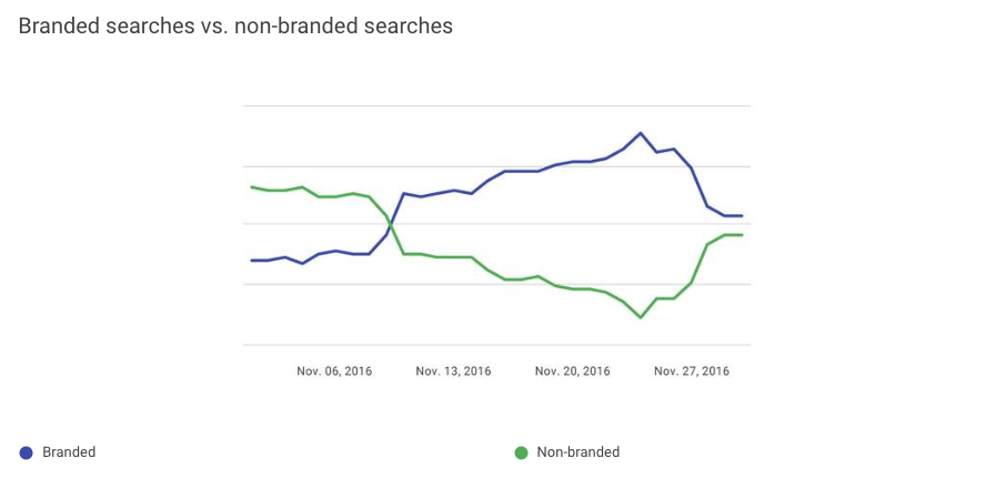 Black Friday Branded vs. Non-Branded Searches Trend