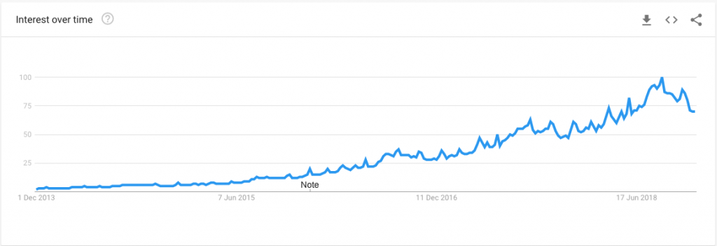 Local Search Interest Over Time