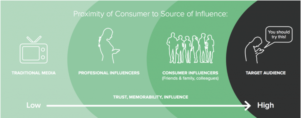 User-generated content influence diagram