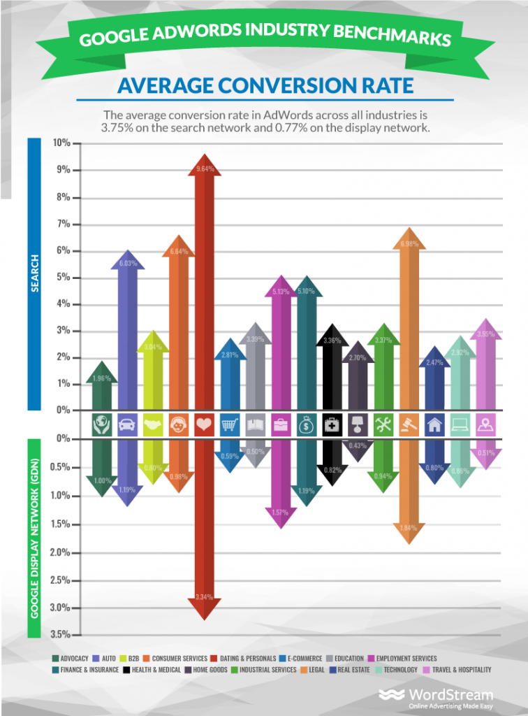 Google Industry Benchmarks Average Conversion Rate