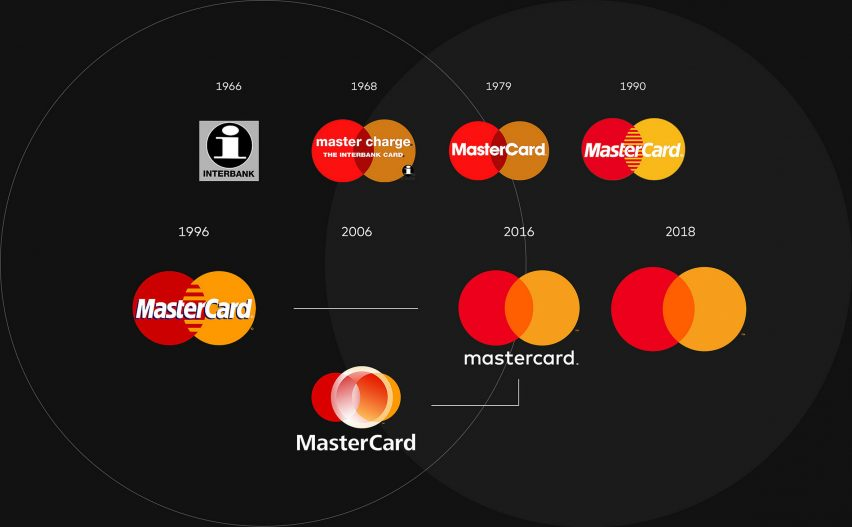 Mastercard Logo Change | Outreach and Digital PR | Honcho