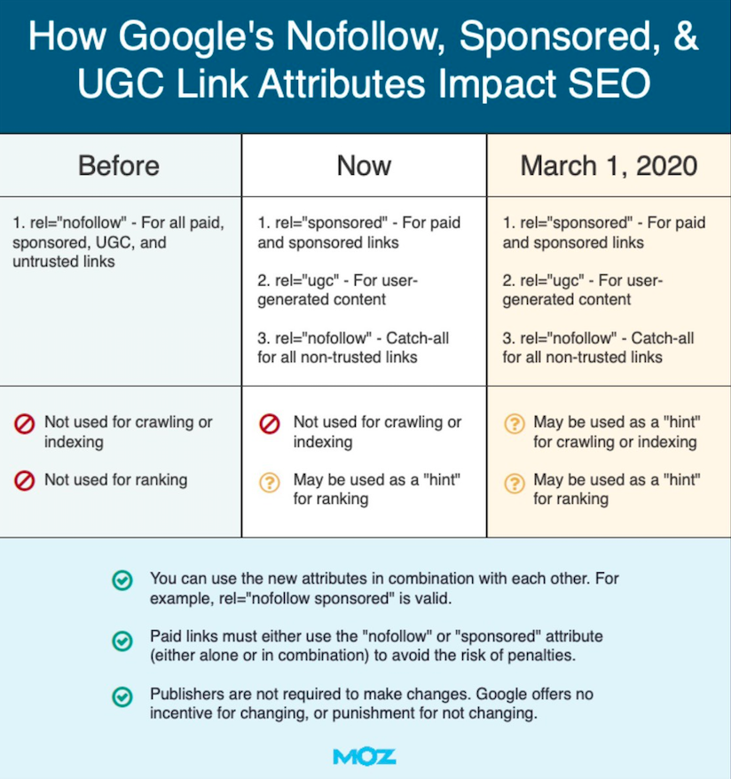Googles new link attribution and meaning