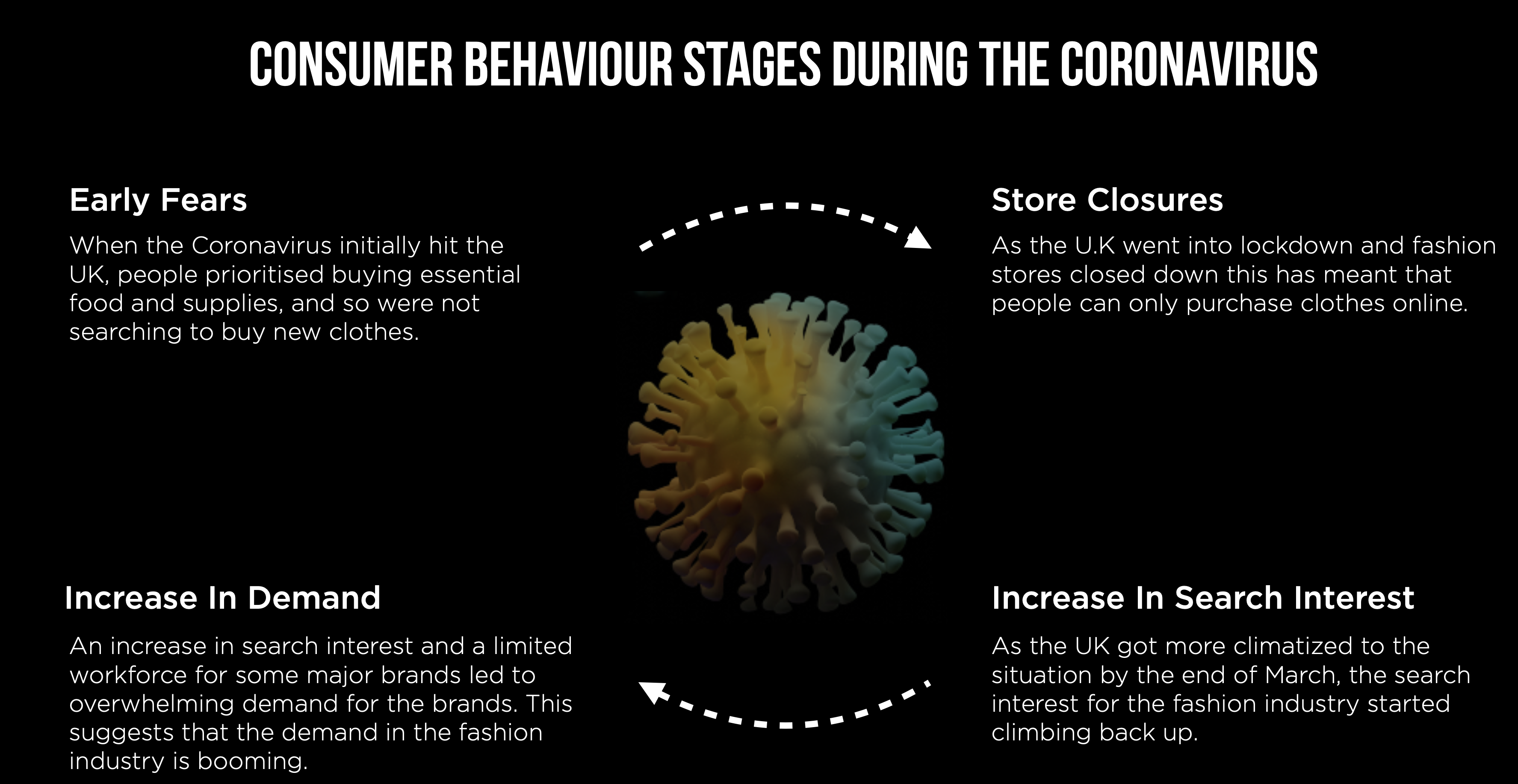 Timeliness of fashion consumers behaviours