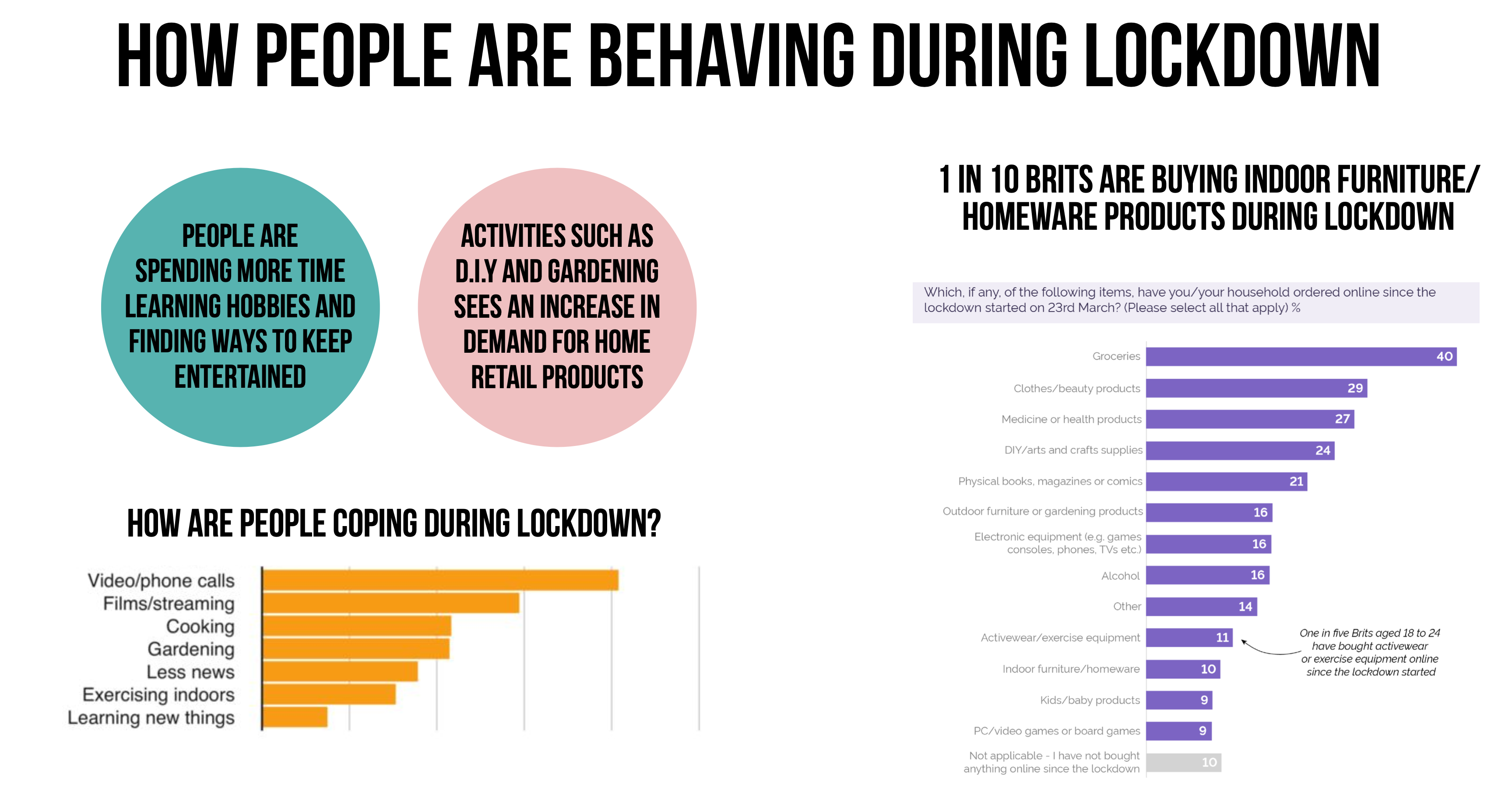 Data Showing Behaviour in Home Retail