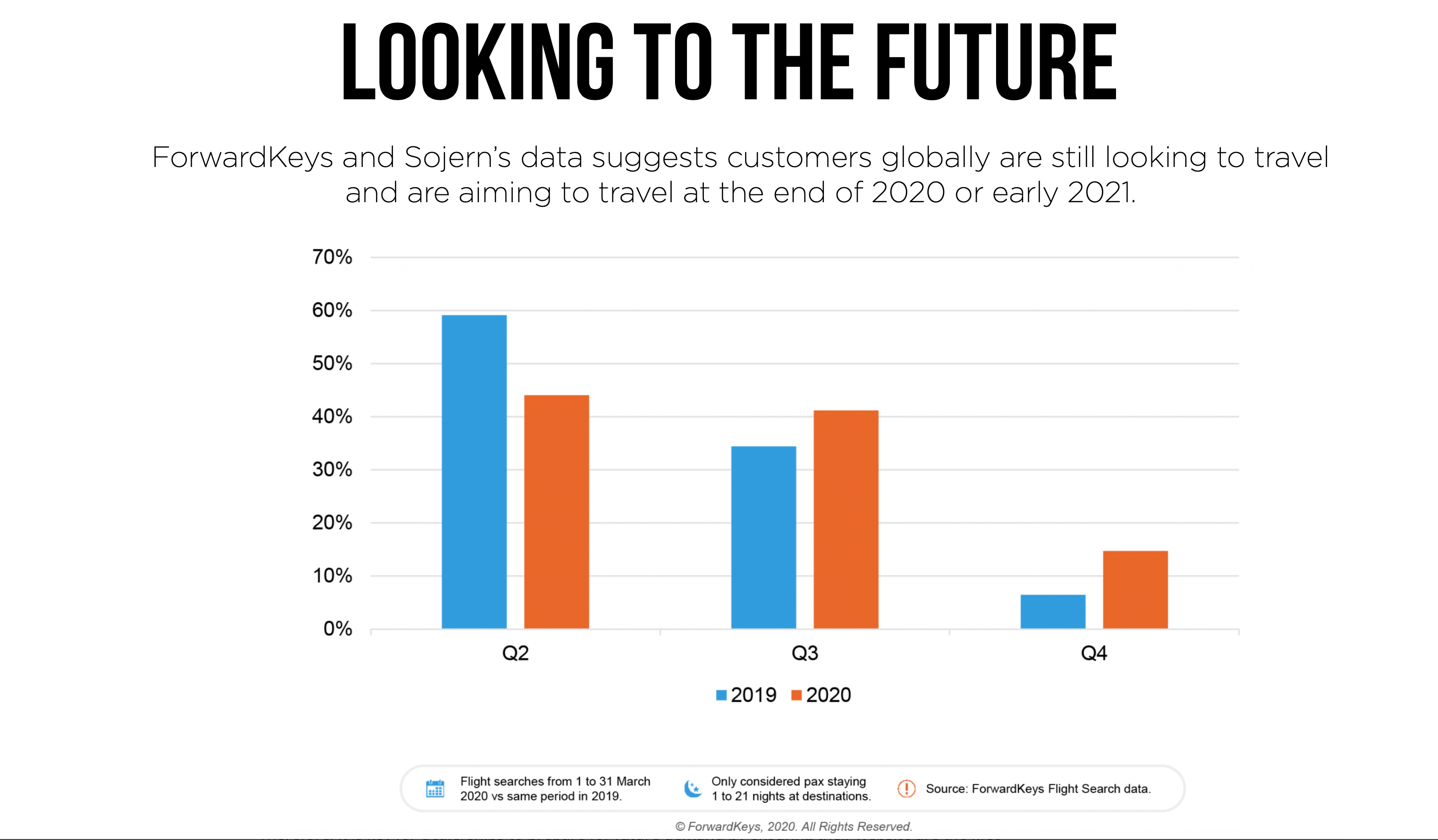 Future Demand for Travel Consumers